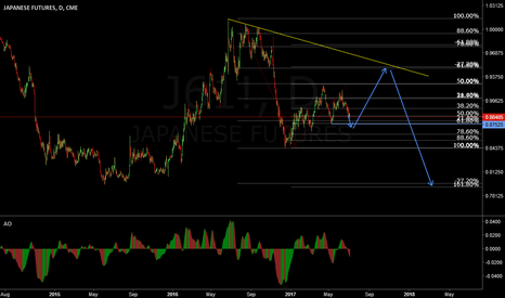 J61!: Inversed USD/JPY. Mid/Long Term View