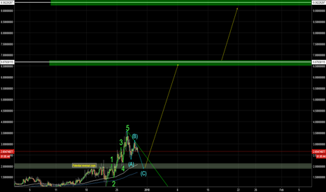 ADXUSD: AdEx, LONG: Cup-And-Handle pattern, Possible 370% return!