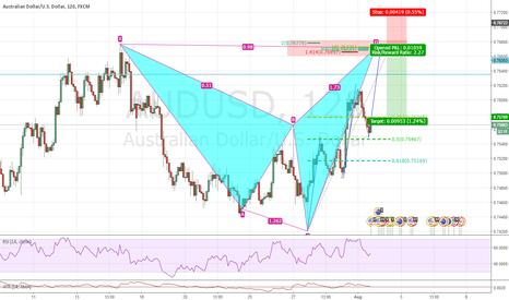 AUDUSD: Advance pattern formation/Inversion Trading