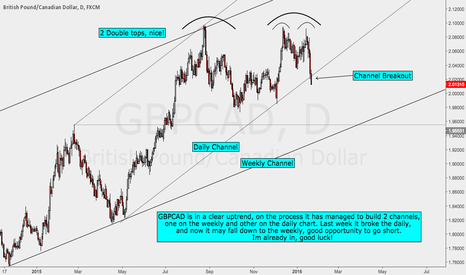 GBPCAD: GBPCAD Short - I'm In