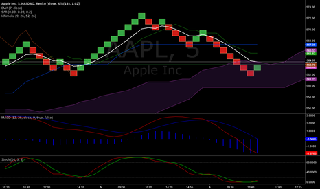 AAPL: AAPL Reversal to the upside