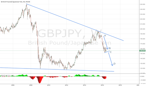 GBPJPY: GBPJPY - Simple ABC's = 2800 Pips