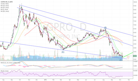 GPRO: Everyone is bearish. Time to go long. 32% Short