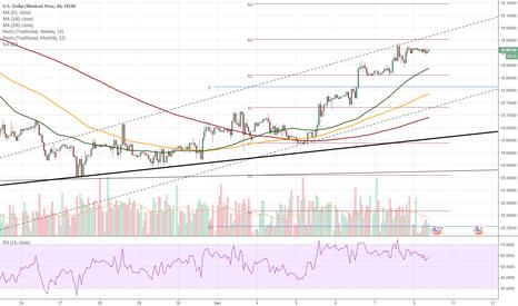 USDMXN: USD/MXN 1H Chart: Rate tests short-term channel