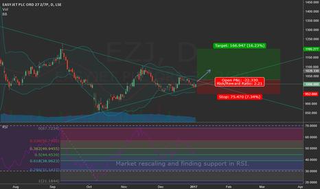 EZJ: EZJ ready to break out