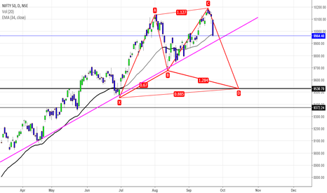 NIFTY: Nifty is a sell below Pink Trendline for 9530/9550