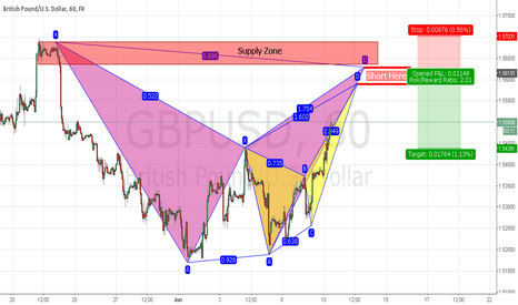 GBPUSD: Potential Short Trade on British Pound