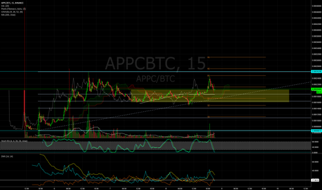 APPCBTC: APPC, Posible Pullback alcista