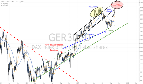 GER30: DAX is testing 13,000 - Draghi and Yellen in focus
