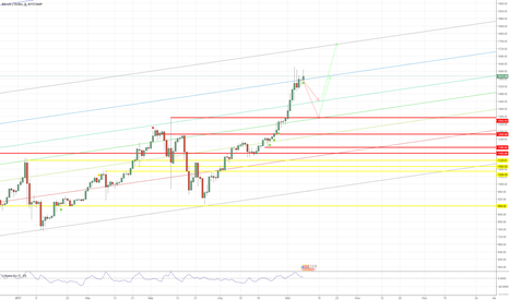 BTCUSD: BTCUSD BITSTAMP down and up
