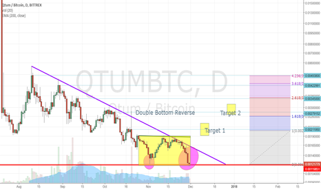 QTUMBTC: Double Bottom Reverse for QTUM