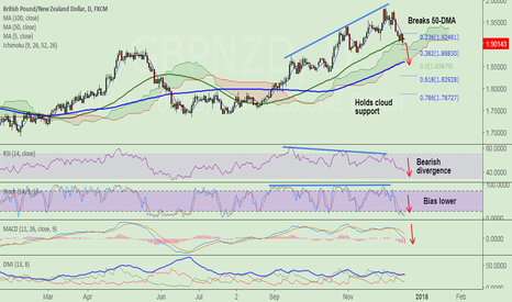GBPNZD: GBP/NZD breaks 50-DMA support at 1.9119, bias lower, stay short