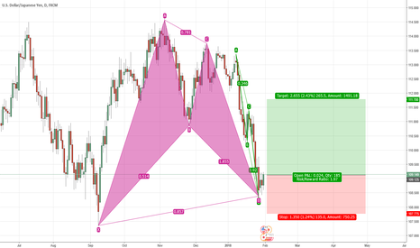 USDJPY: Going Long with Bat + AB=CD Patterns