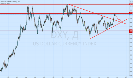DXY: Sell