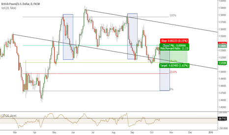 GBPUSD: GBPUSD - CABLE SHORT ON DAILY - HIGH PROBABILITY SETUP £$