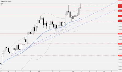 EURUSD: Shooting star EUR/USD @ key level