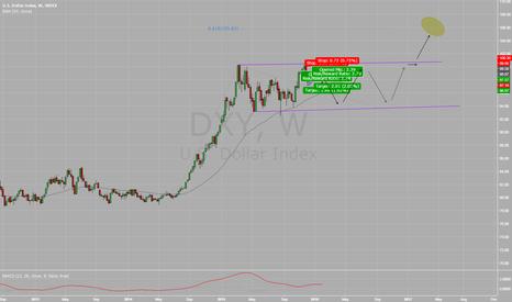 DXY: DXY - Dollar Index