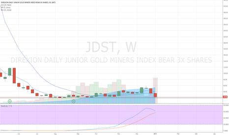 JDST: JDST Headed Lower?