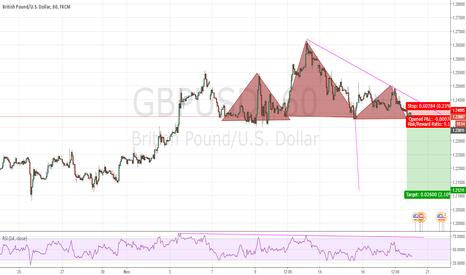 GBPUSD: gbpusd short pending order