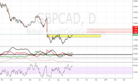 GBPCAD: GBPCAD (Daily)
