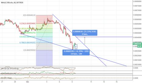 MTLBTC: MTL trading idea