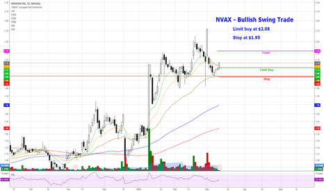 NVAX: NVAX - Bullish Swing Trade