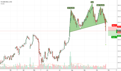 YESBANK: YESBANK Head and shoulders