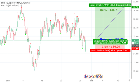 EURJPY: Рост EUR против JPY