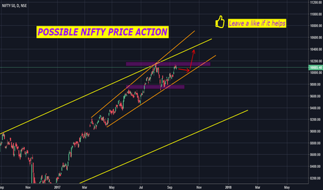 NIFTY: NIFTY 50 PRICE ACTION POSSIBILITY