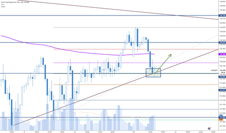 EURJPY: A 20 pip buy opportunity possible.