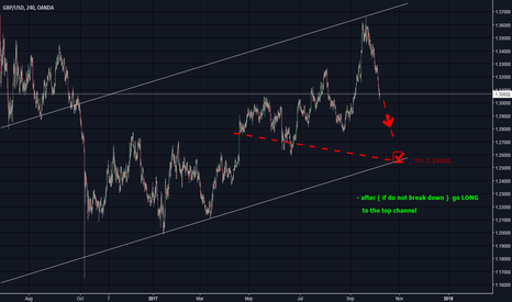 GBPUSD: is falling well ... sure that goes to the bottom of the channel