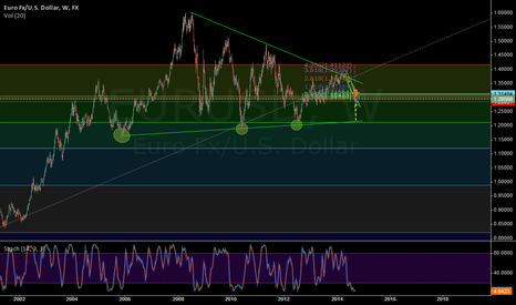 EURUSD: This should send EURUSD to the abyss 2