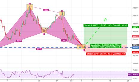 EURGBP: EUR/GBP BAT PATTERN