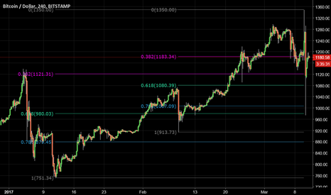 BTCUSD: BTC key ranges