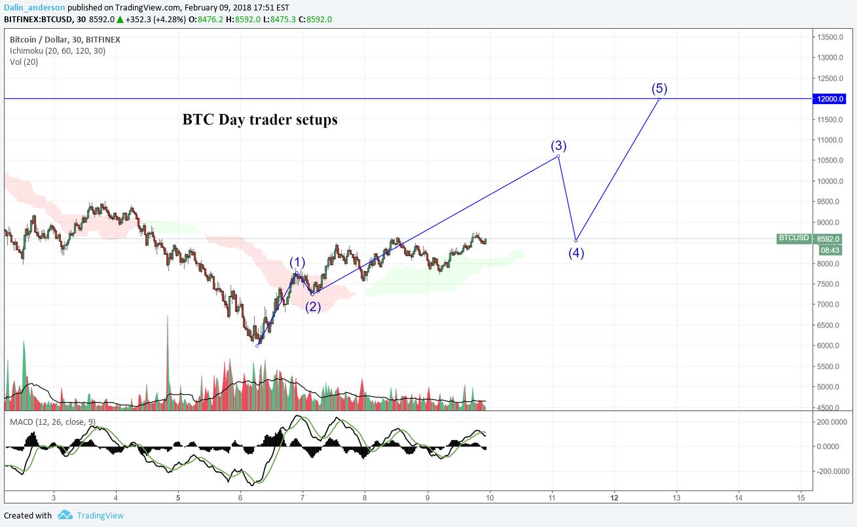 daniels trading key bitcoin trading câte tranzacții are un broker de opțiuni binare