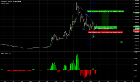 ETHBTC: Trading the B wave