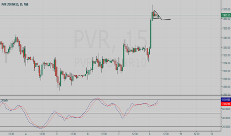 PVR: PVR intraday BUY setup - Hunt with tRex