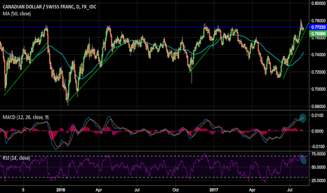 CADCHF: CAD/CHF Testing a strong support level- Time to get short