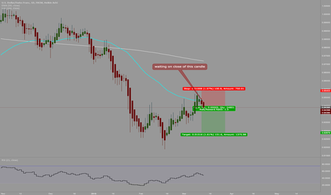USDCHF: look for a sell