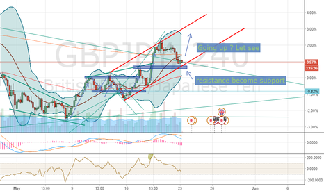 GBPJPY: Uptrend now ?