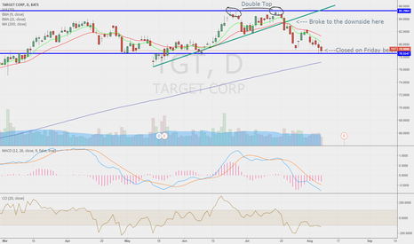 TGT: Shorting TGT if we hit $78