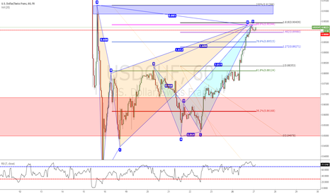 USDCHF: Good oportunity to entry short Gartley and Cyber Sell Pattern