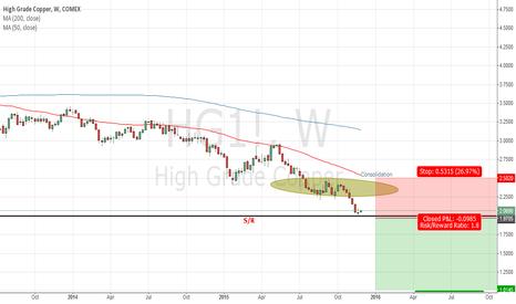 HG1!: High Grade Copper - Short