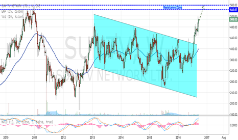 SUNTV: SUNTV - Reaching out to Previous Resistance at 550 Levels