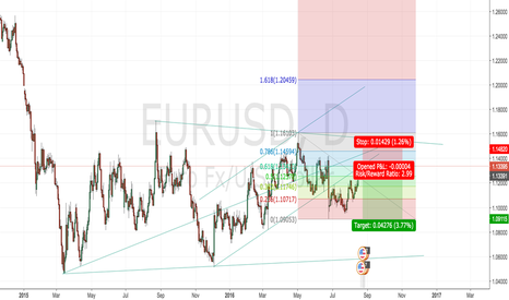 EURUSD: EURUSD Time for short