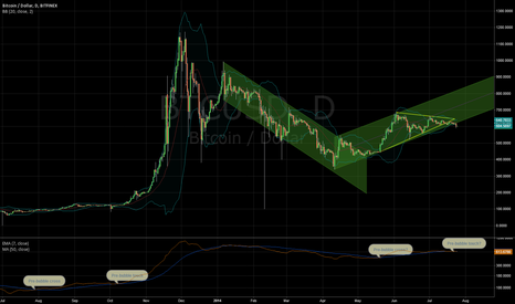 BTCUSD: Waiting for long confirmation on Bitcoin