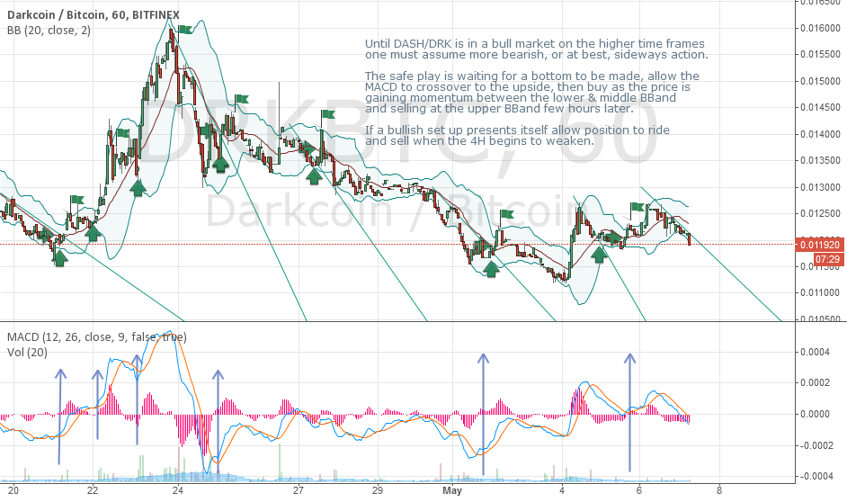 DRK/DASH: How to play a breakout