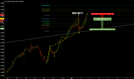 USDCAD: USDCAD Short W5 reached?