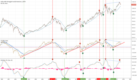 DAX: Dax:  gli indicatori suggeriscono un ALERT