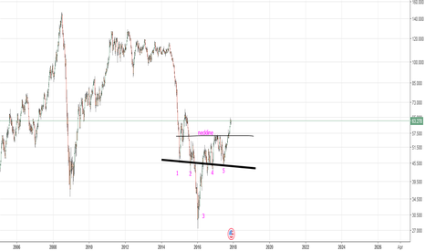 BCOUSD: 11-22 Brent Crude Chart (by got Goldies)
